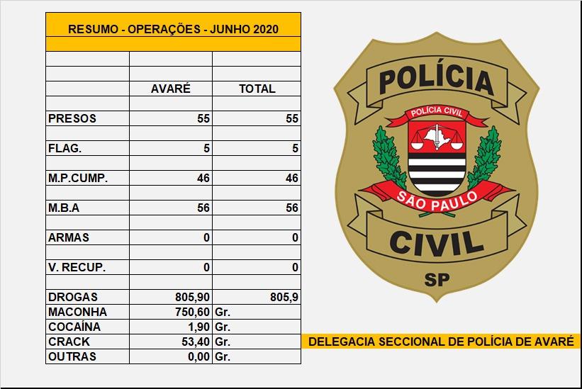 https://www.jornalacomarca.com.br/wp-content/uploads/2020/06/BALANÇO-POLÍCIA-CIVIL.jpg